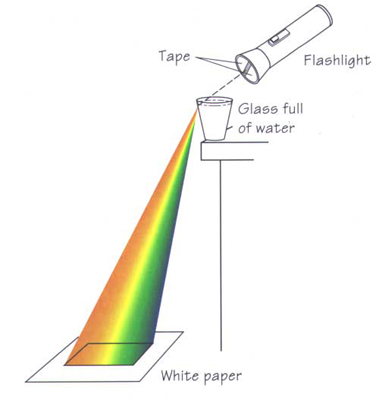 how to draw rainbow with refraction